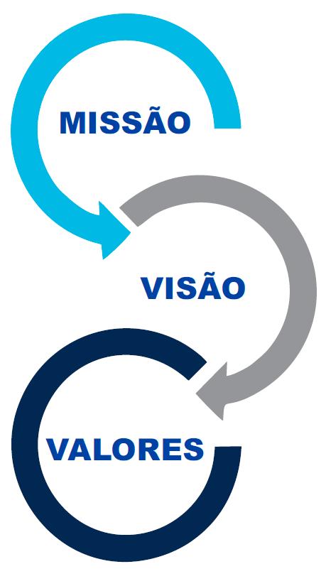 missão visão e valores da aba textos
